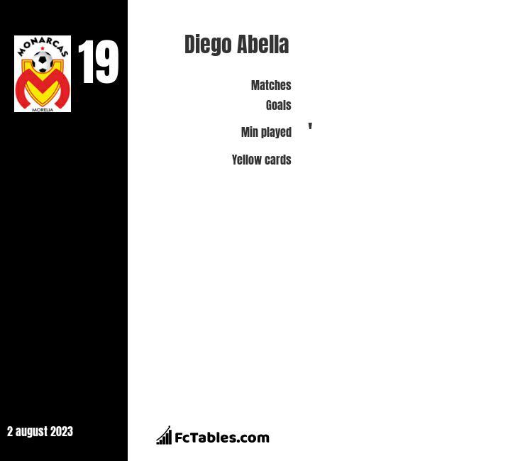 Diego Abella infographic