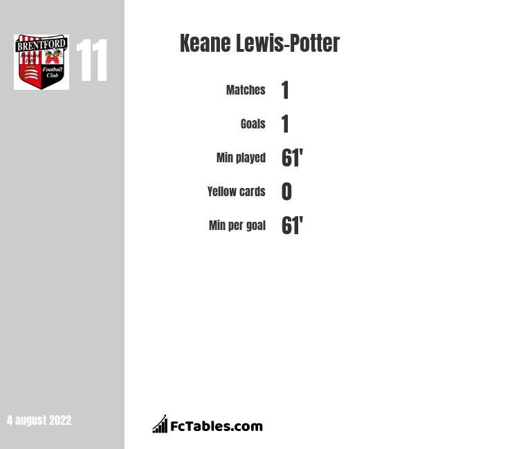 Keane Lewis-Potter infographic