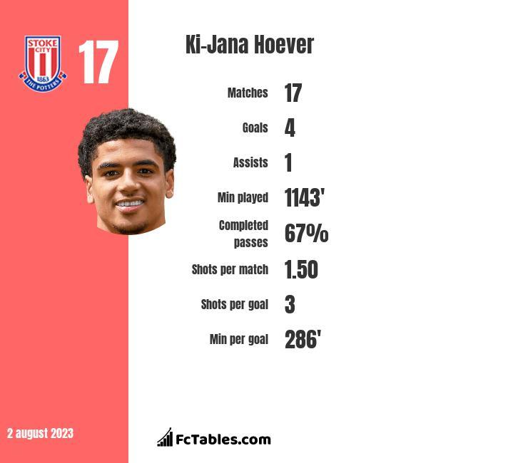 Ki-Jana Hoever stats