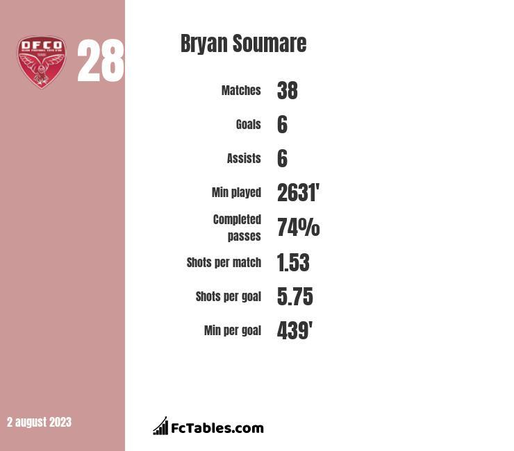 Bryan Soumare infographic