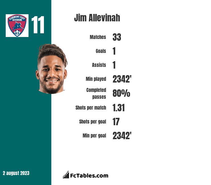 Jim Allevinah infographic