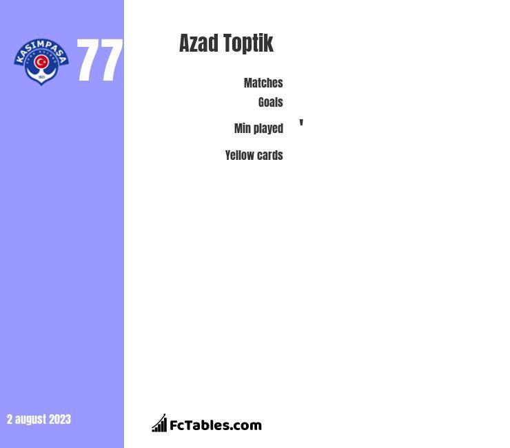 Azad Toptik infographic