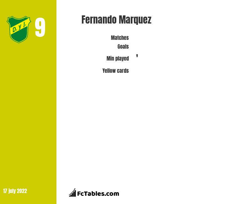 Fernando Marquez infographic