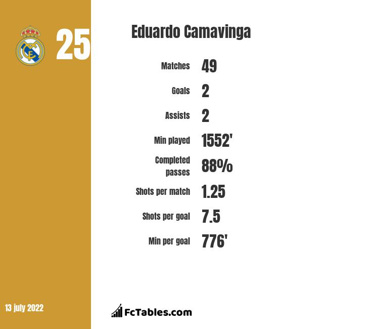 Eduardo Camavinga infographic