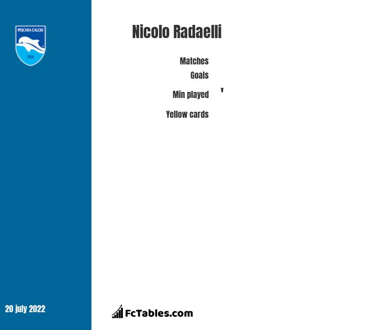 Nicolo Radaelli stats
