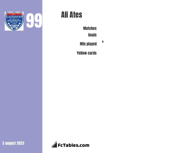 Ali Ates infographic