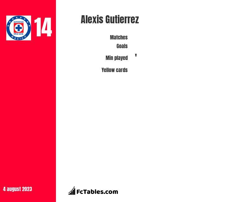 Alexis Gutierrez infographic