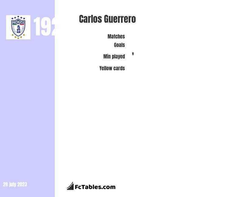 Carlos Guerrero infographic