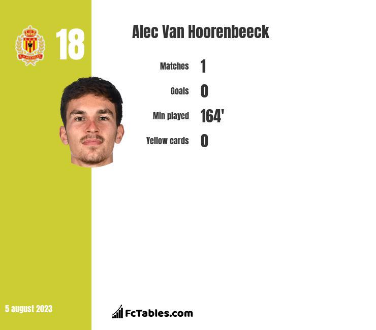 Alec Van Hoorenbeeck infographic