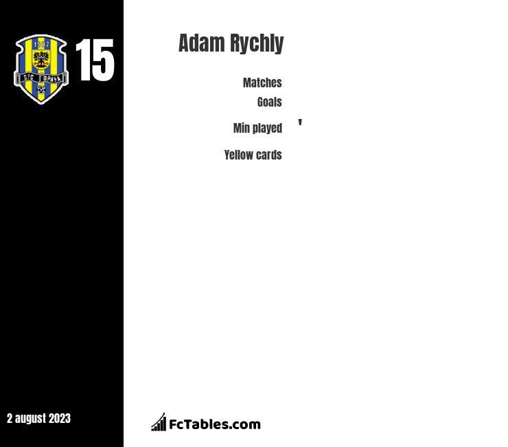 Adam Rychly infographic
