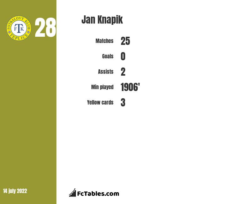 Jan Knapik infographic