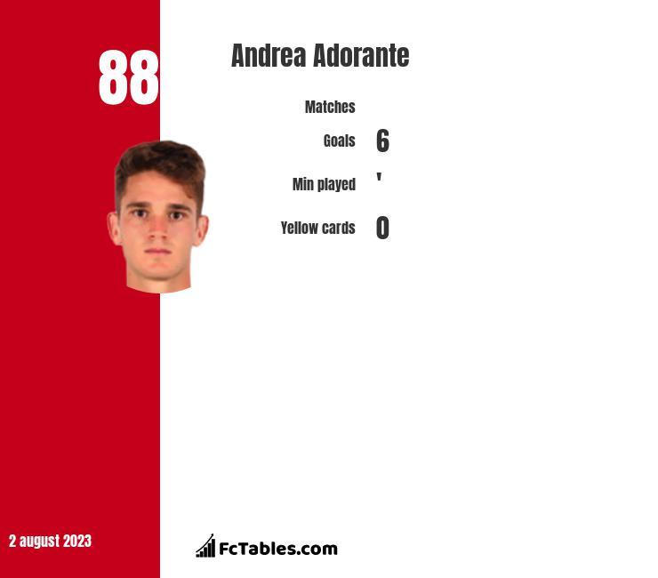 Andrea Adorante infographic