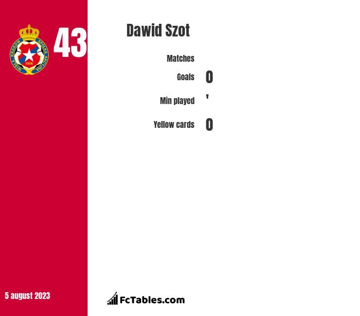 Dawid Szot infographic