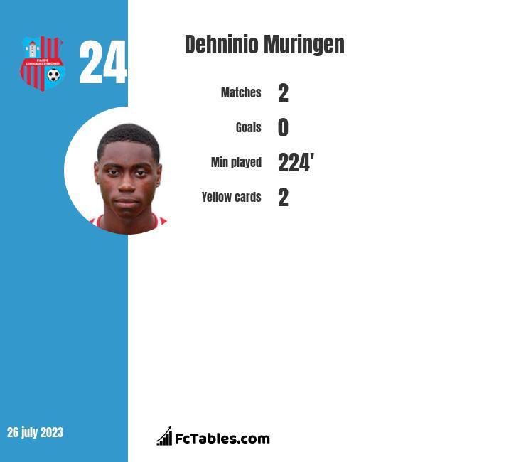 Dehninio Muringen infographic