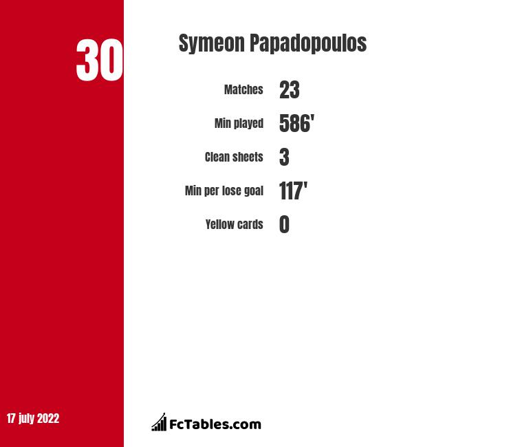 Symeon Papadopoulos stats