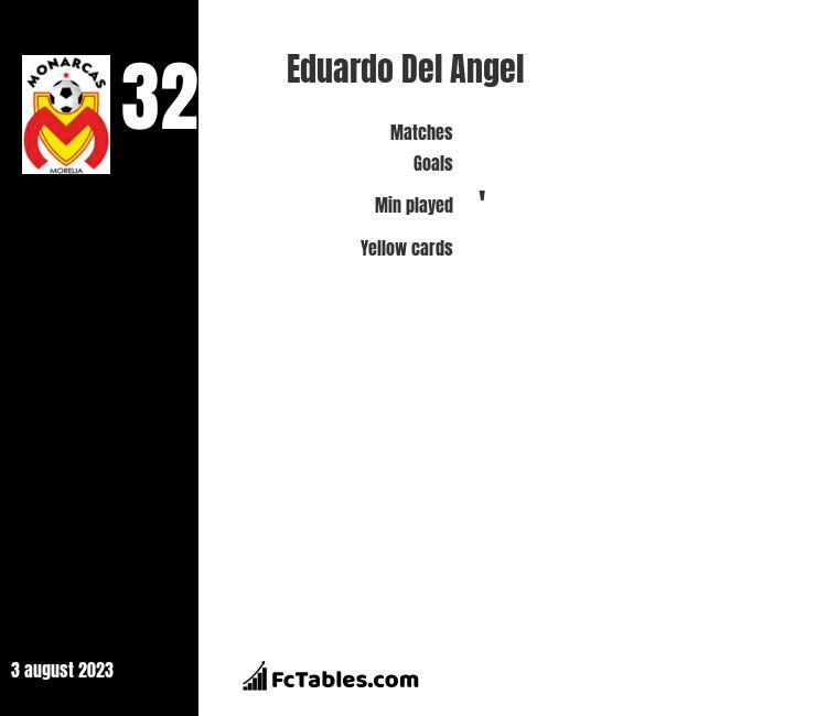 Eduardo Del Angel infographic