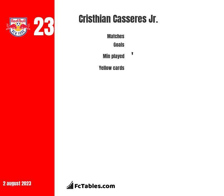 Cristhian Casseres Jr. infographic
