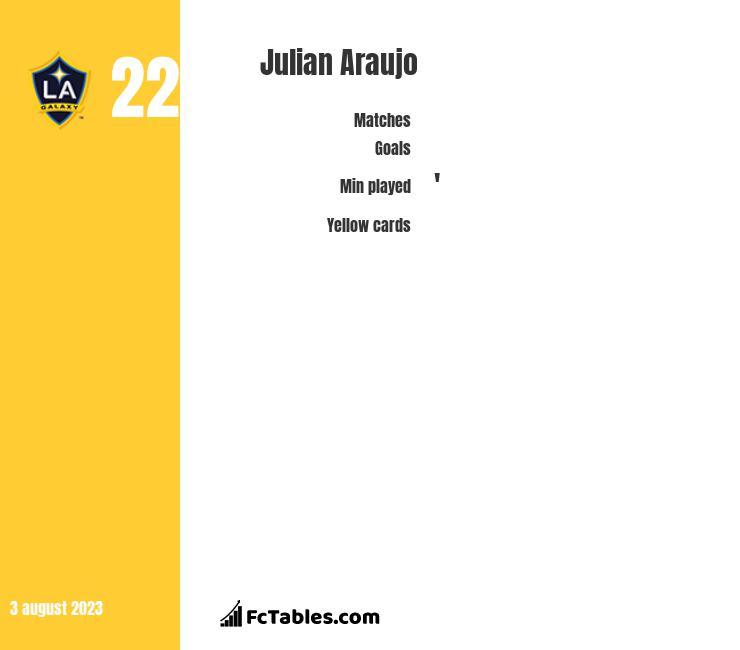 Julian Araujo infographic