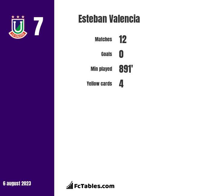 Esteban Valencia infographic