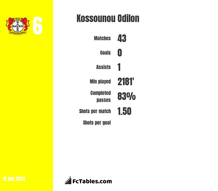 Kossounou Odilon infographic