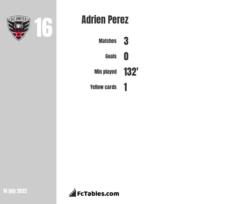 Adrien Perez infographic statistics for Los Angeles FC