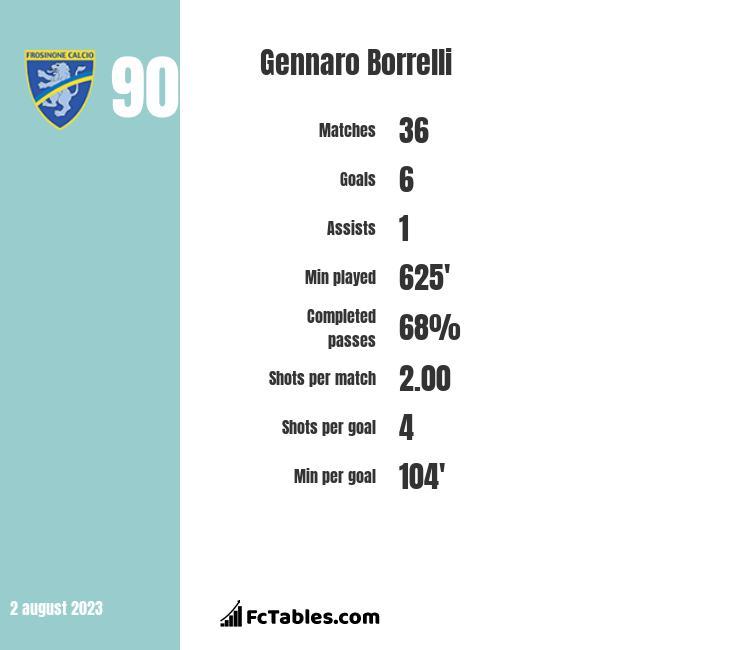 Gennaro Borrelli infographic