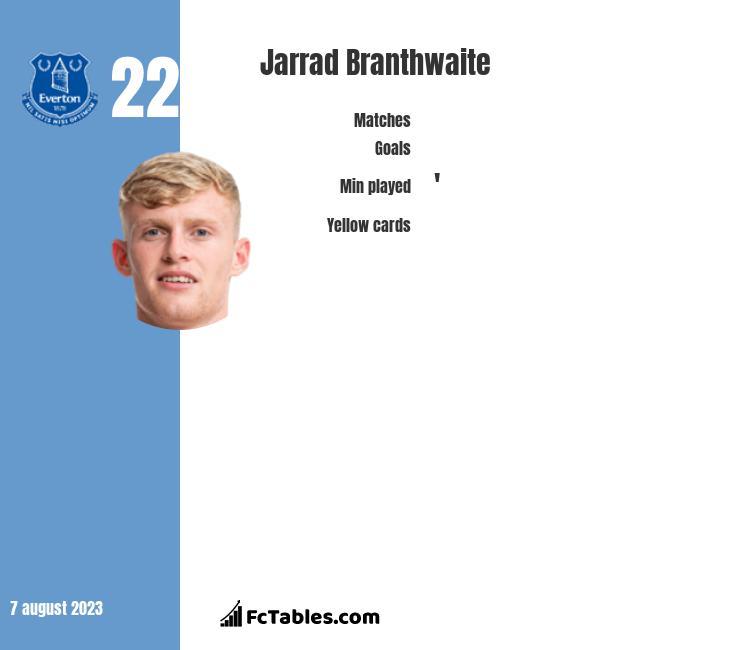Jarrad Branthwaite infographic