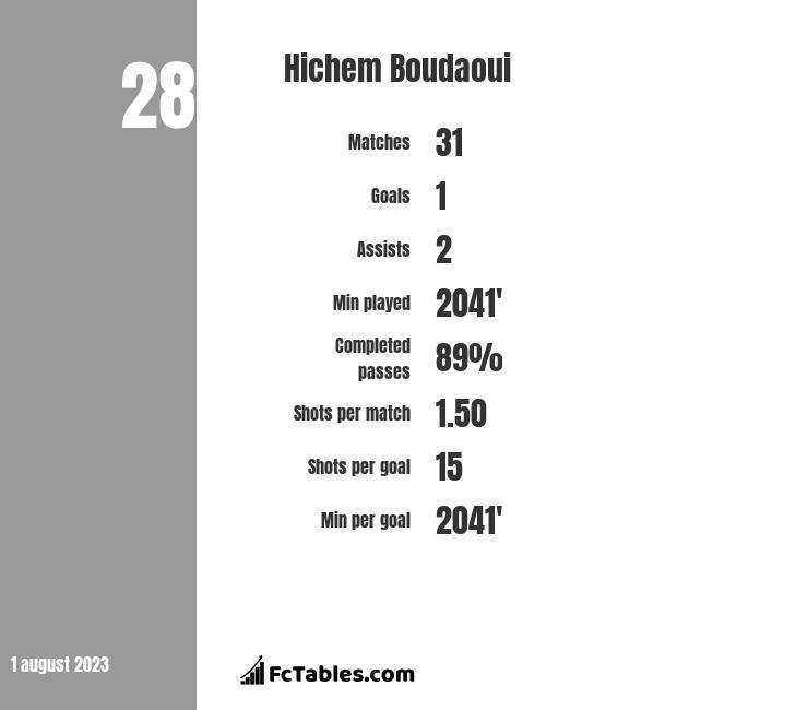 Hichem Boudaoui infographic