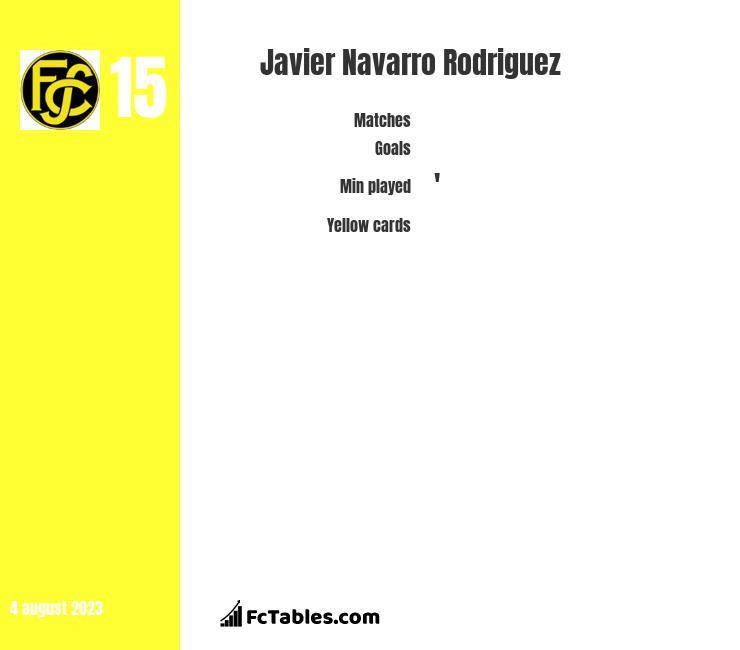 Javier Navarro Rodriguez infographic