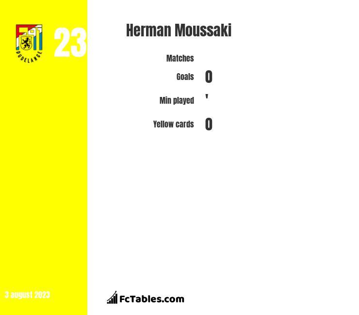 Herman Moussaki infographic