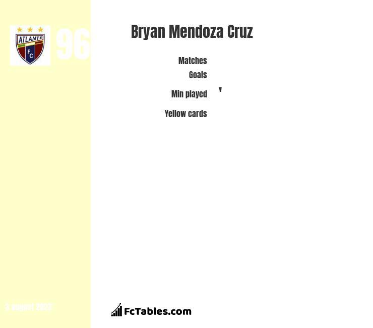 Bryan Mendoza Cruz infographic