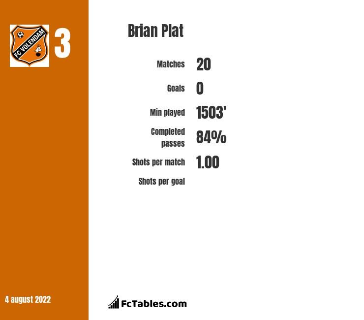 Brian Plat infographic