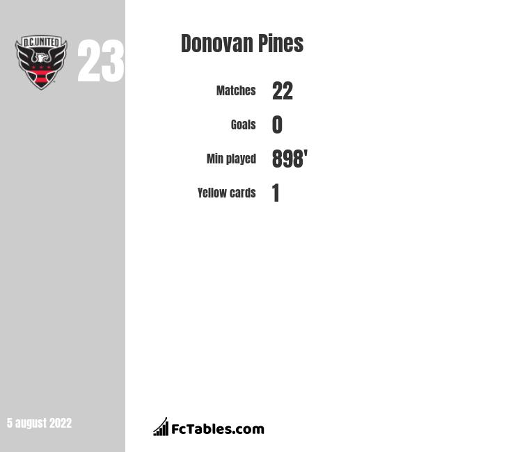 Donovan Pines infographic statistics for DC United