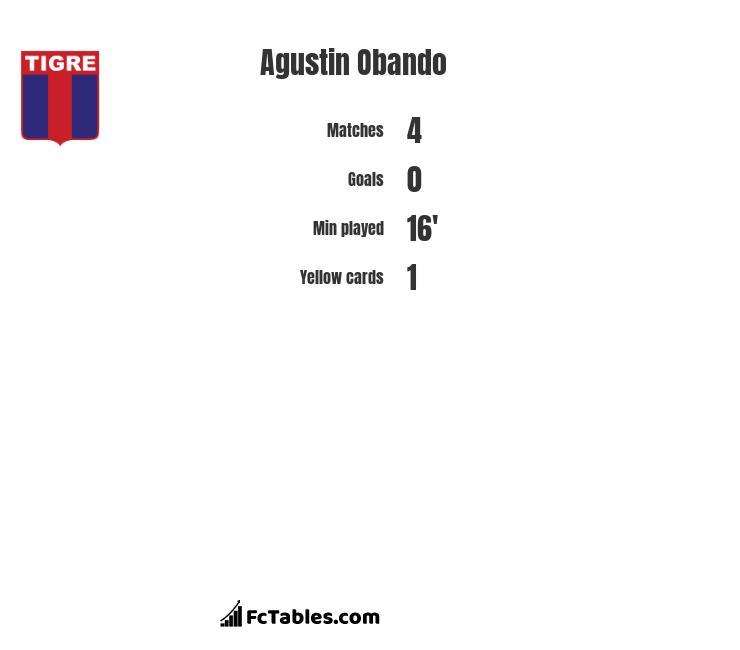 Agustin Obando infographic