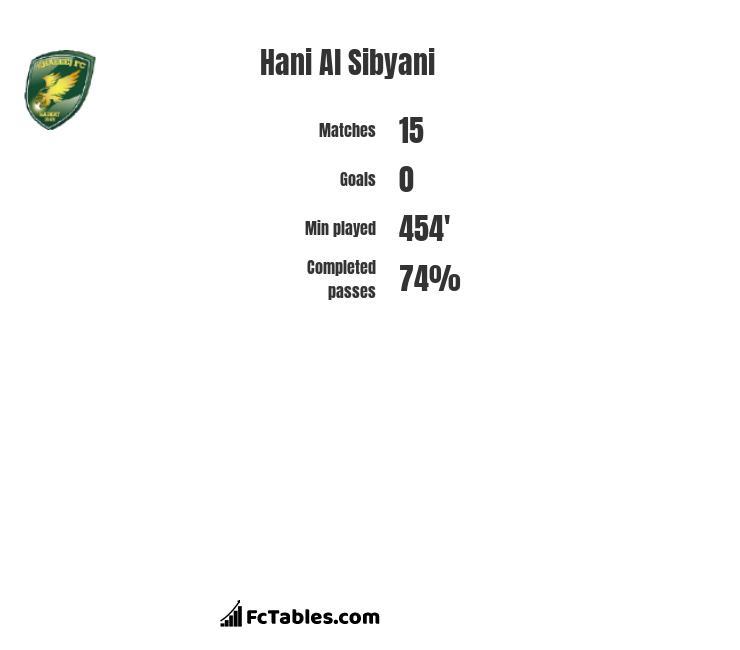 Hani Al Sibyani infographic