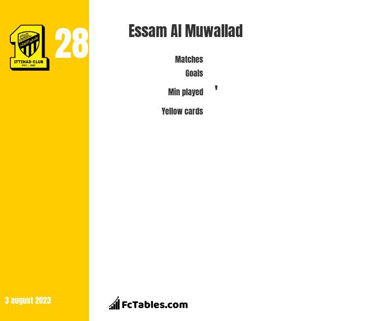 Essam Al Muwallad infographic