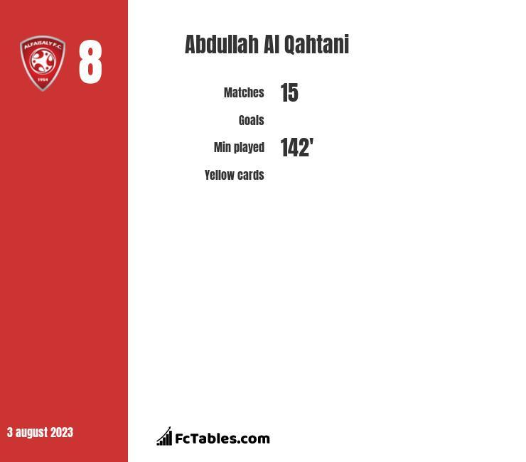 Abdullah Al Qahtani infographic