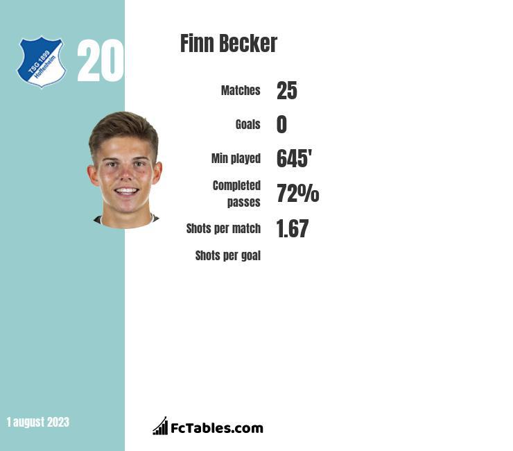 Finn Becker infographic