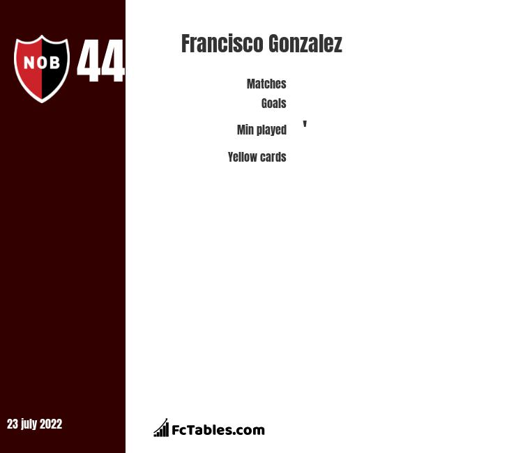 Francisco Gonzalez infographic statistics for Newells Old Boys