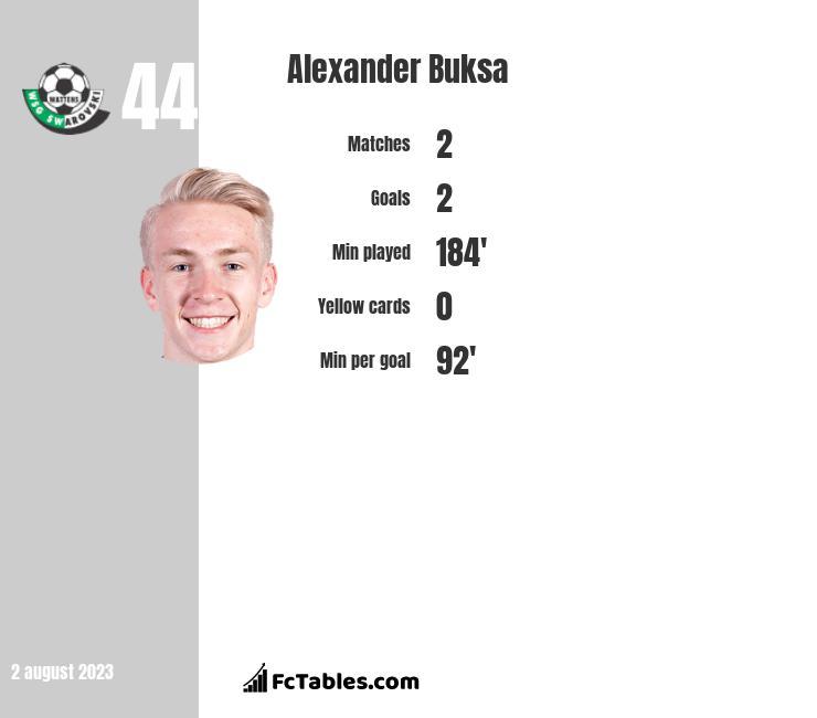 Alexander Buksa infographic