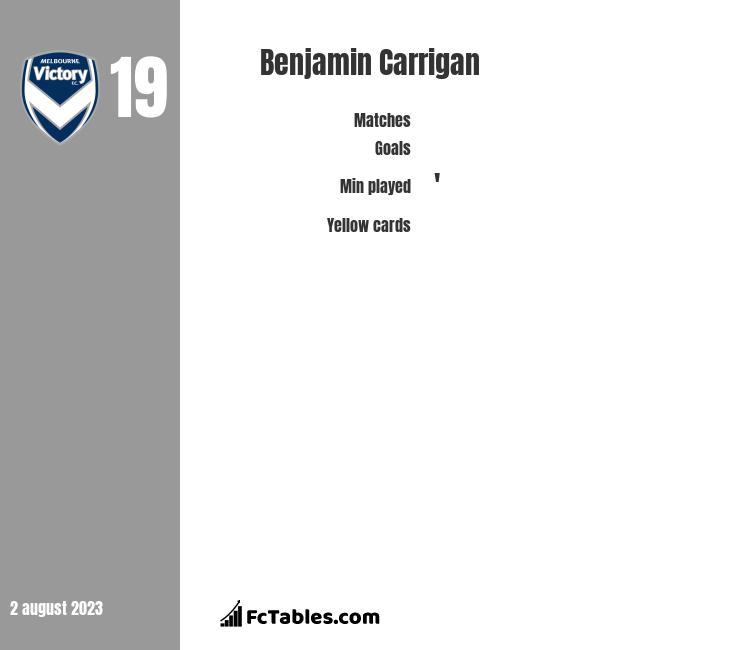 Benjamin Carrigan infographic