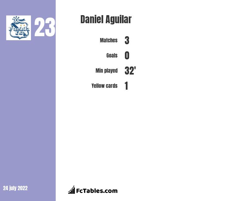 Daniel Aguilar infographic statistics for Atlas