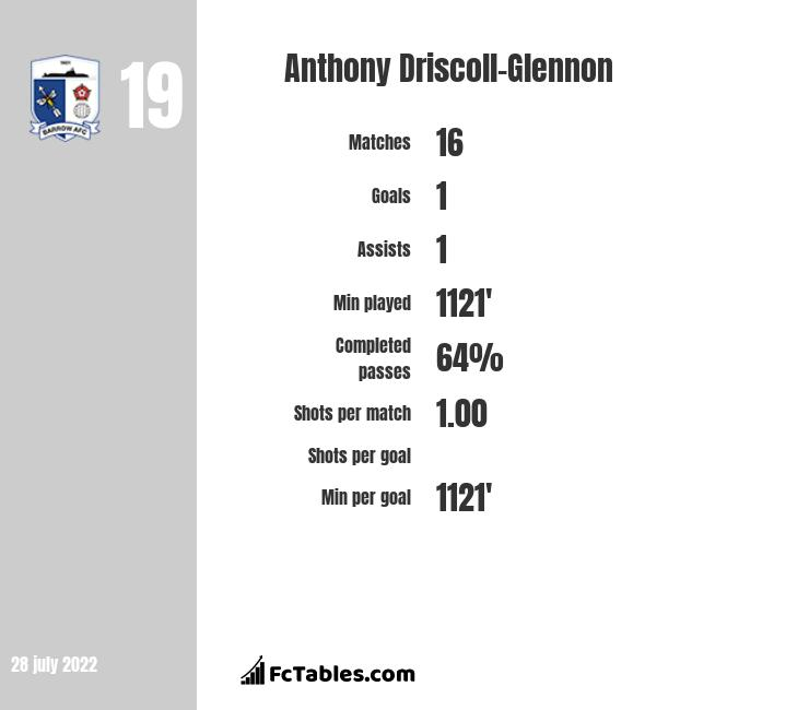 Anthony Driscoll-Glennon infographic