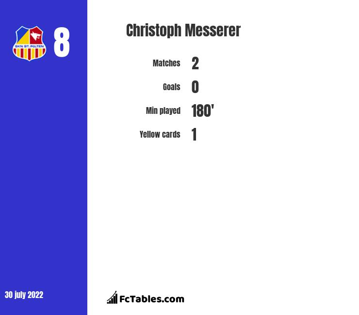 Christoph Messerer infographic