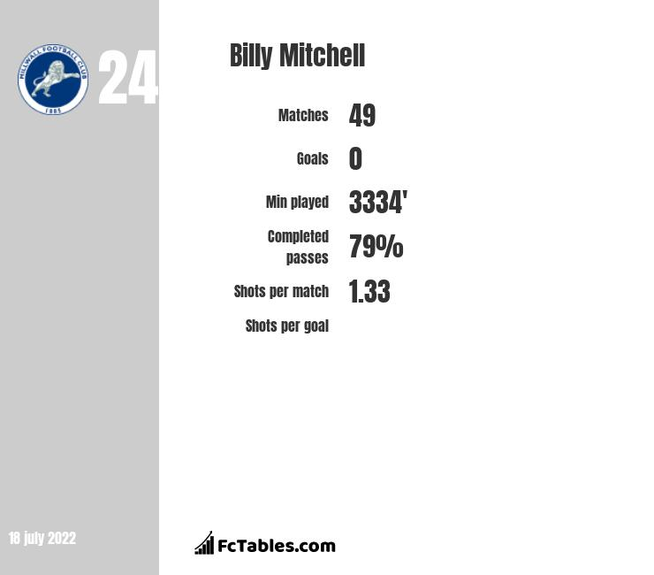 Billy Mitchell infographic