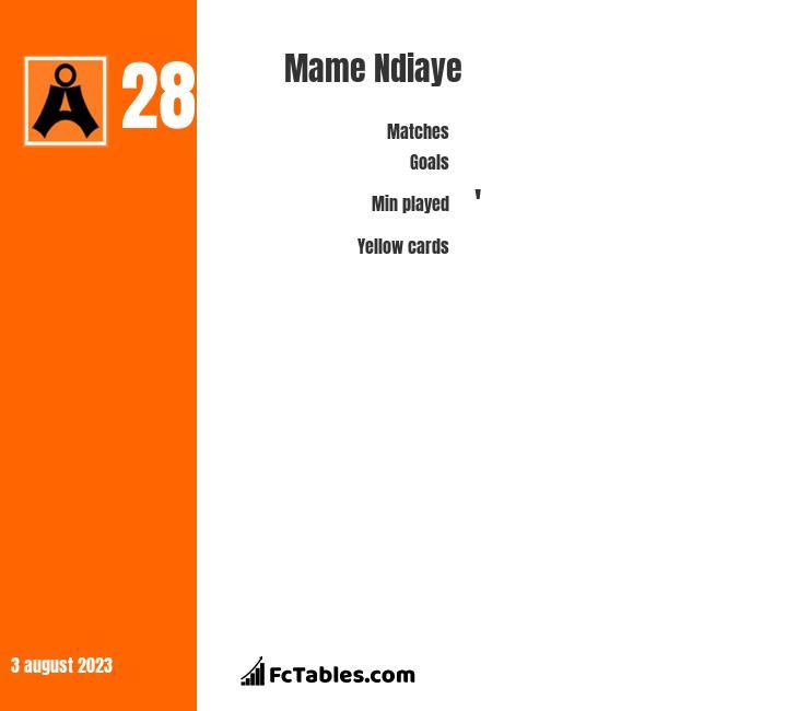 Mame Ndiaye infographic