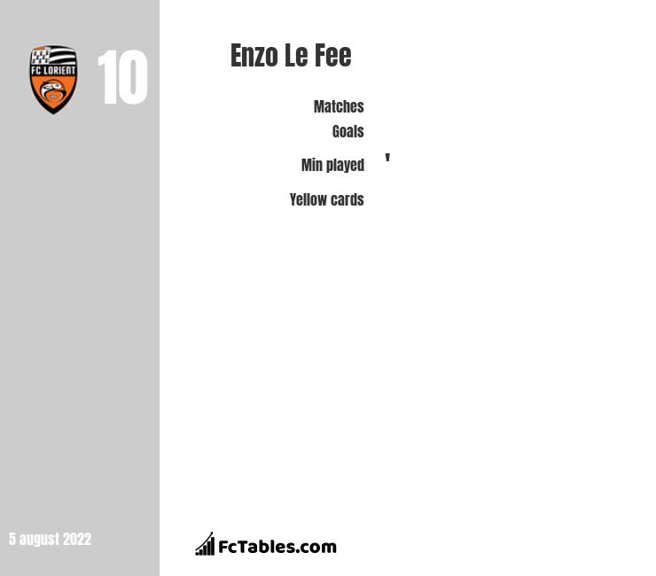 Enzo Le Fee infographic