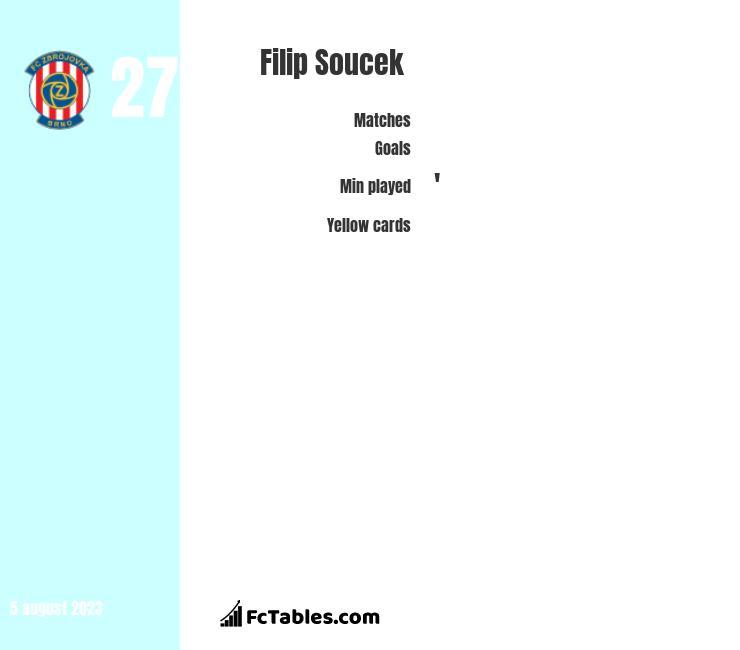 Filip Soucek infographic