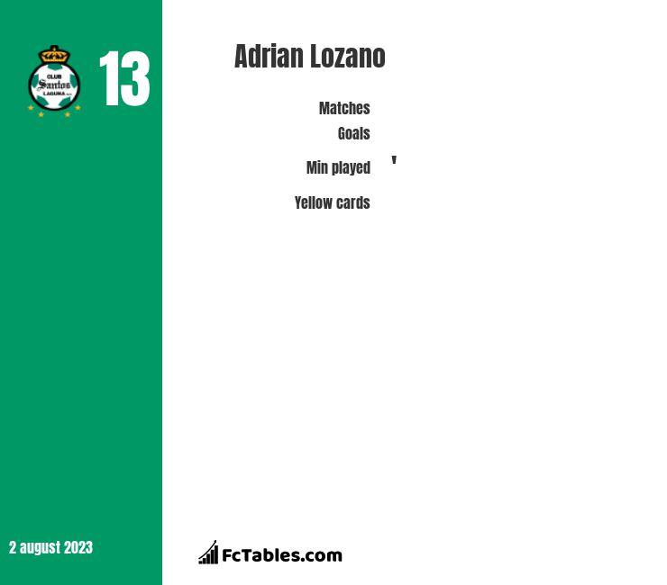 Adrian Lozano infographic