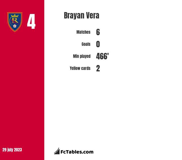 Brayan Vera infographic
